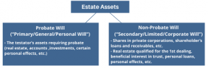 Chart for Estate Plan blog