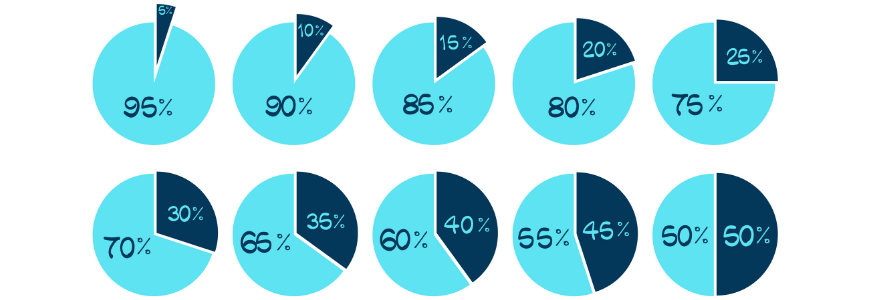Pie graphs going up in increments of 5, showing different ratios from 95% to 50/50%
